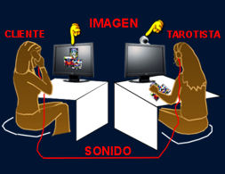 Tarot por webcam
